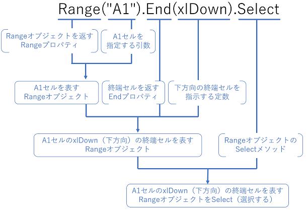 range a1 end xldown rowはデータがないとき 1行しかデータがない