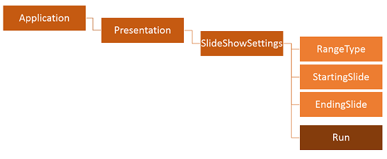PowerPoint 2010 - How to get CURRENT and TOTAL number of pages in the file to appear in the footer